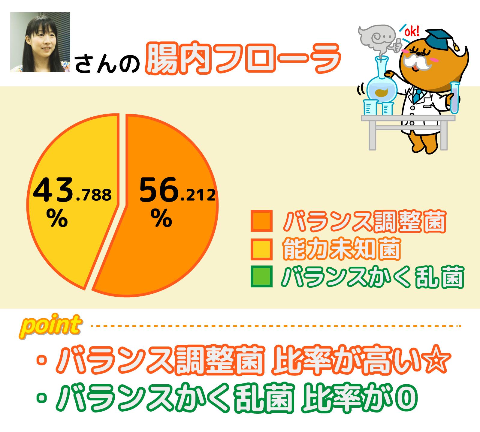 (図)(いとうまゆさんの腸内フローラ)