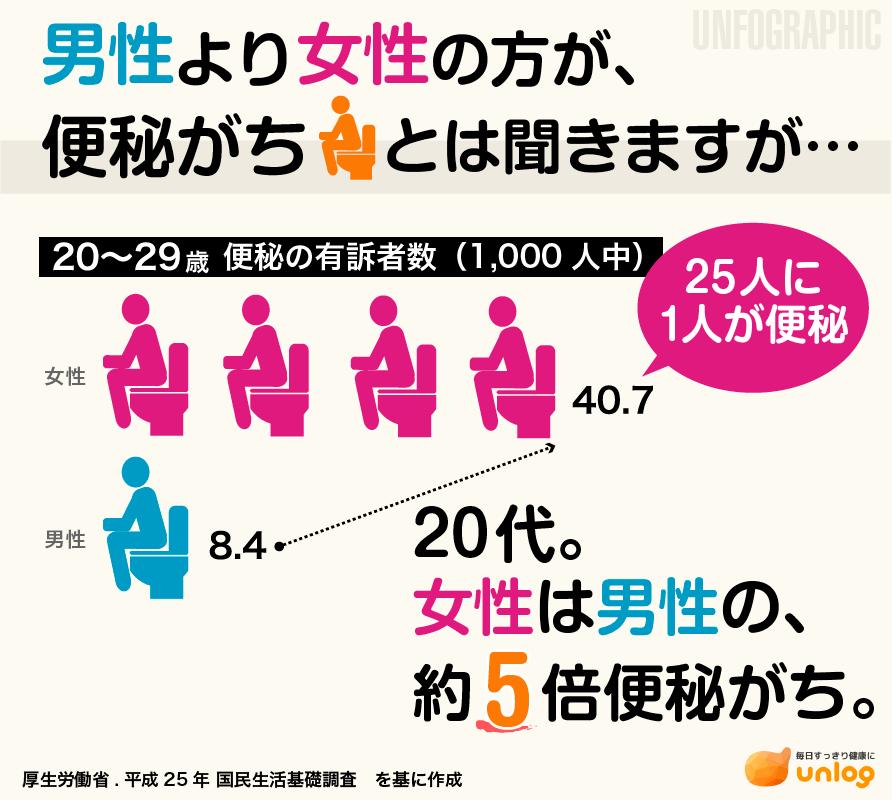 【図解】女性は男性より便秘がち?
