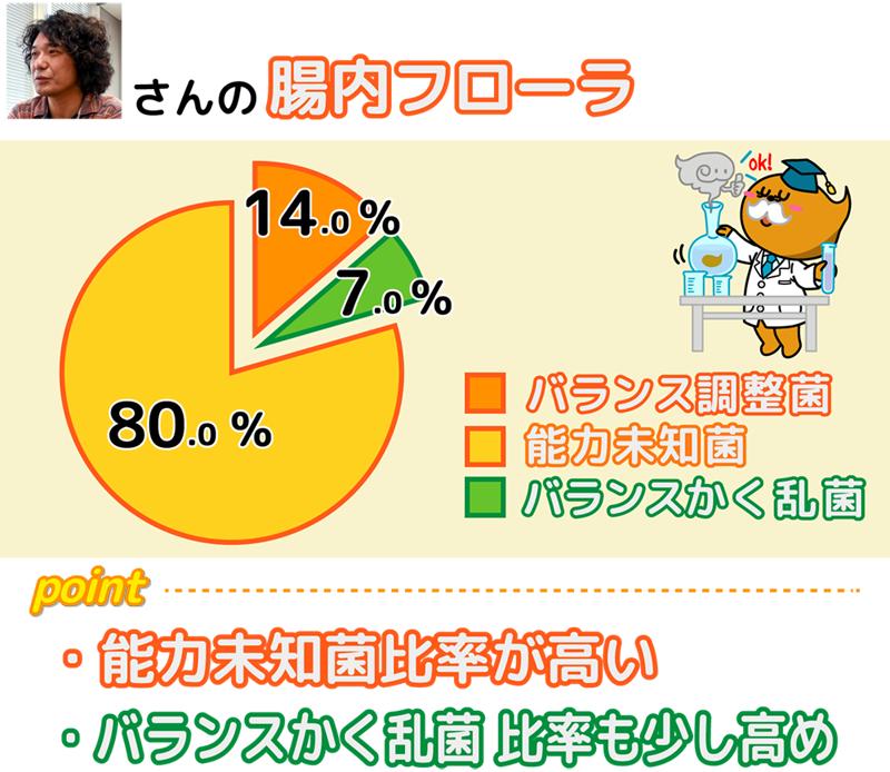 (図)(石田洋介さんの腸内フローラ)