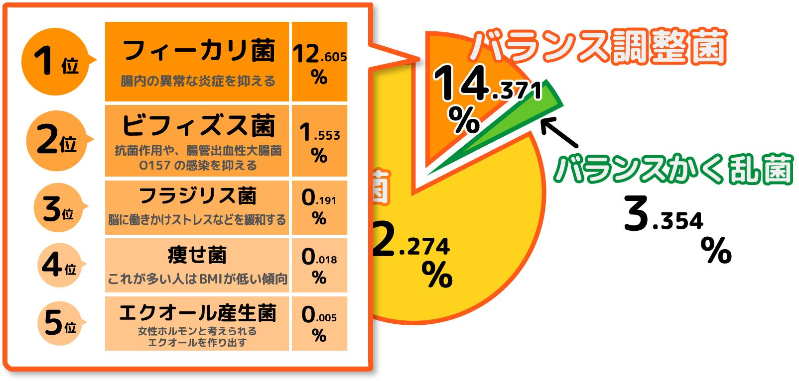 痩せ菌チェックモニター・川野浩志さん