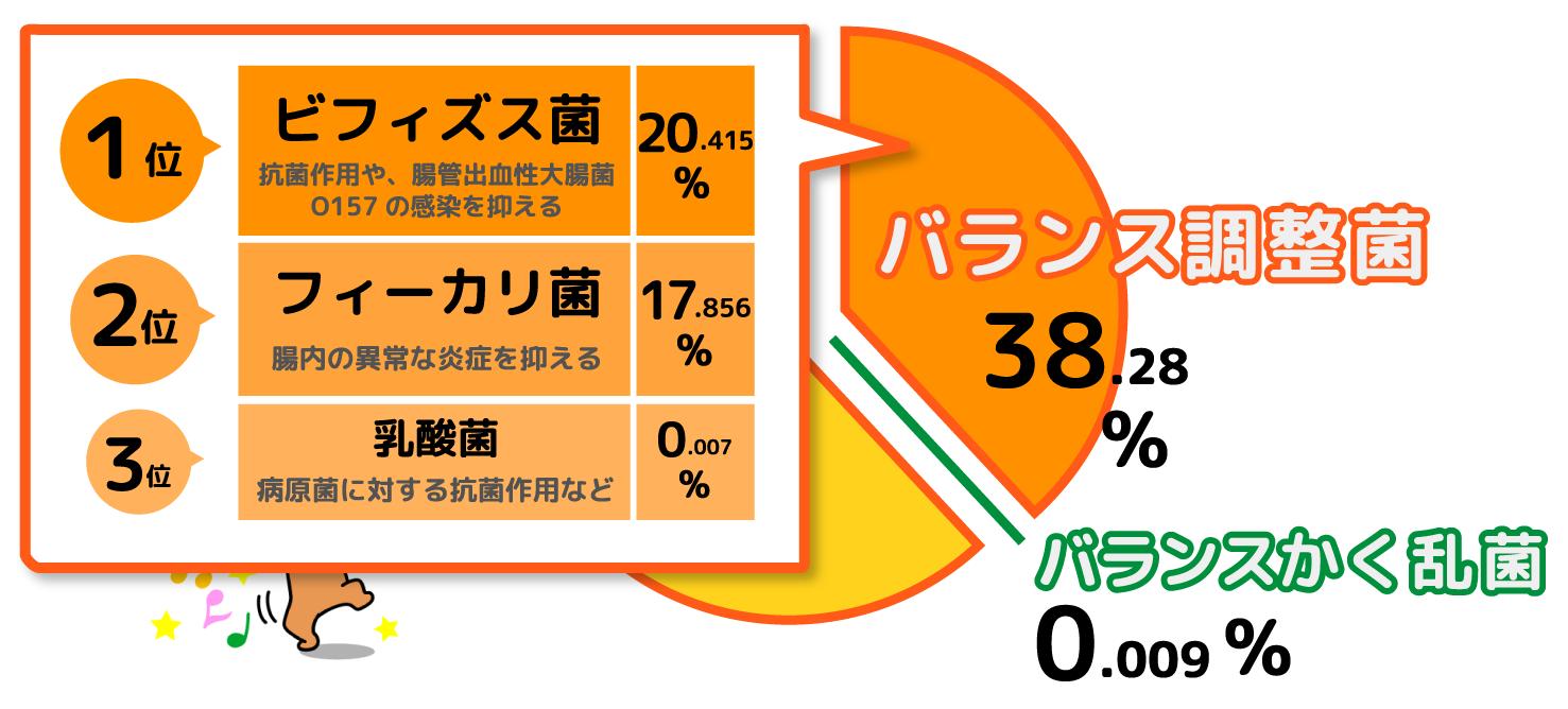 痩せ菌チェックモニター・佐藤さん